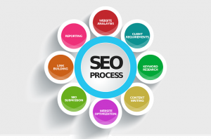 10 ways to Improve SEO Ranking