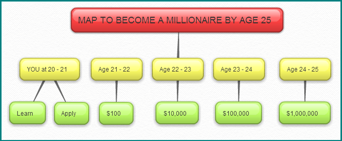 map to become a millionaire by age 25