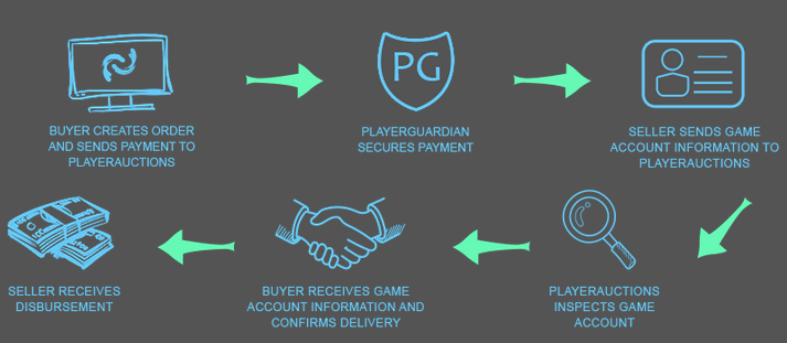 How to Sell Steam Accounts Online